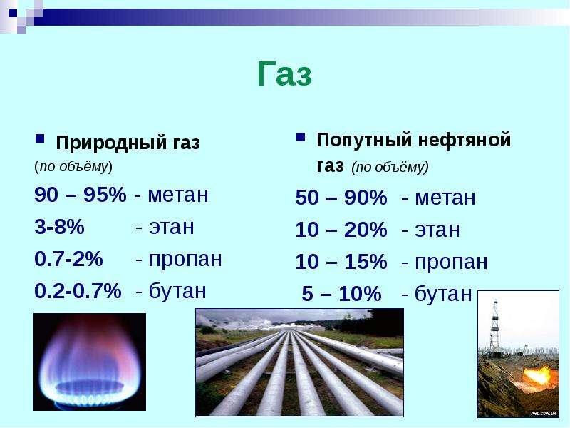 Газ Попутный нефтяной газ (по объёму) 50 – 90% - метан 10 – 20% - этан 10 – 15% - пропан 5 – 10% - б