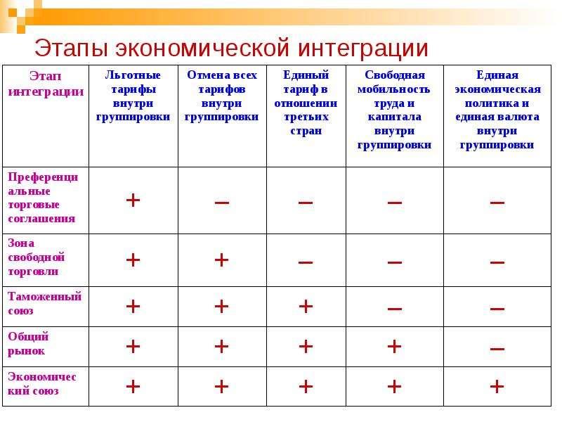 Этапы экономической интеграции