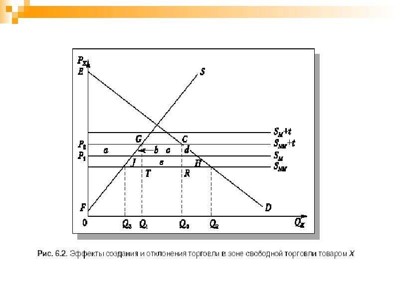Региональная экономическая интеграция, слайд 17