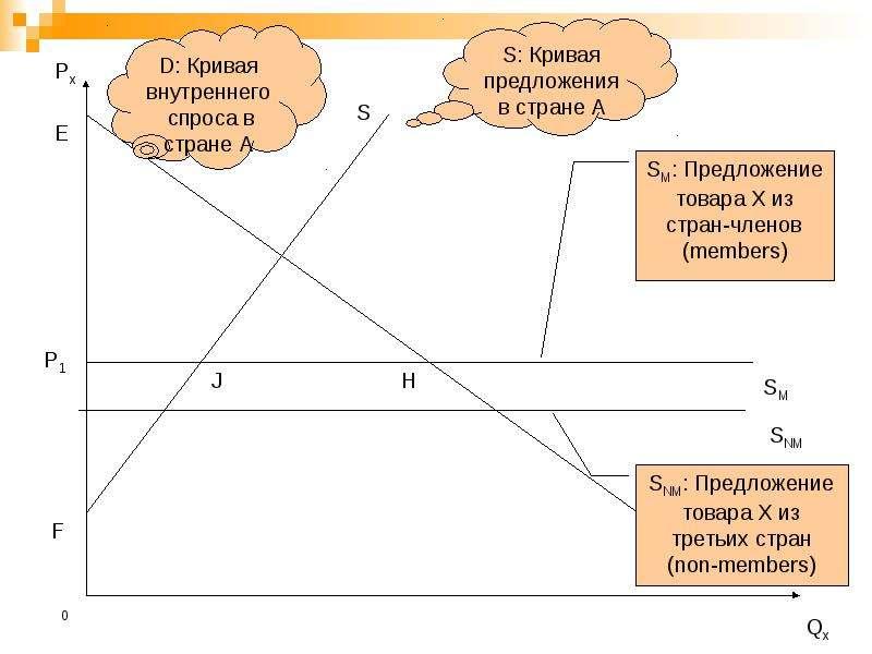 Региональная экономическая интеграция, слайд 19