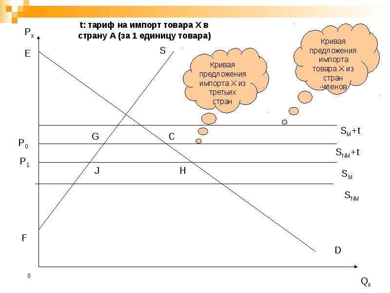 Региональная экономическая интеграция, слайд 20
