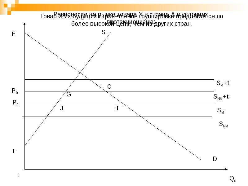 Региональная экономическая интеграция, слайд 21