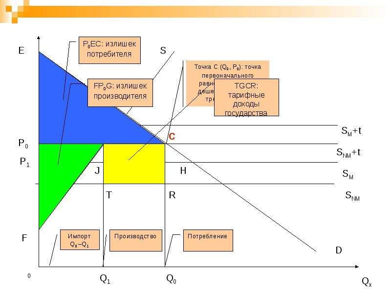 Региональная экономическая интеграция, слайд 22