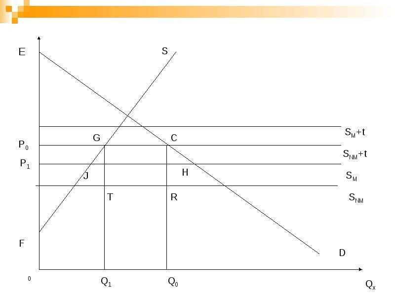 Региональная экономическая интеграция, слайд 24