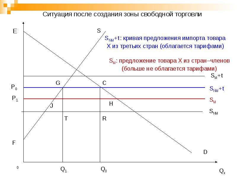 Региональная экономическая интеграция, слайд 25