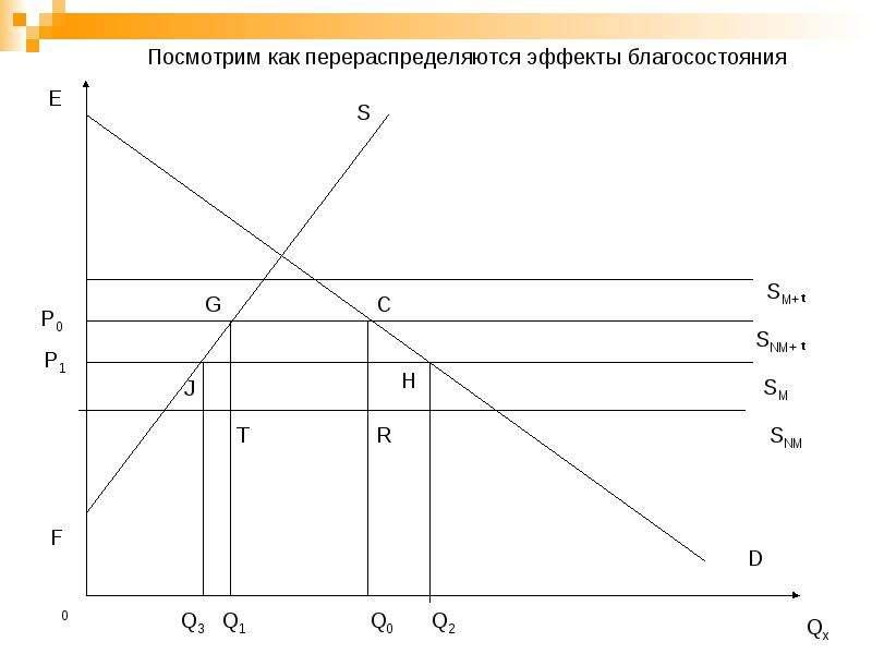 Региональная экономическая интеграция, слайд 27