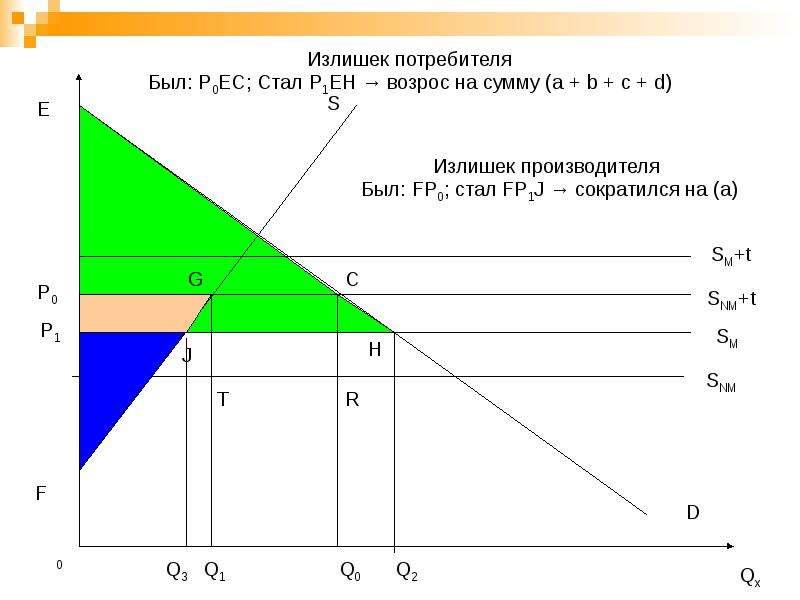 Региональная экономическая интеграция, слайд 28