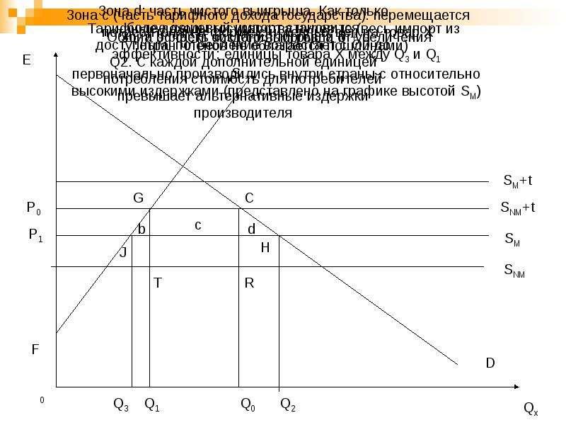 Региональная экономическая интеграция, слайд 29