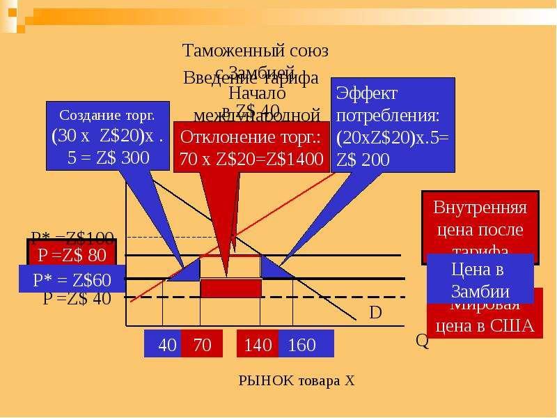 Региональная экономическая интеграция, слайд 33