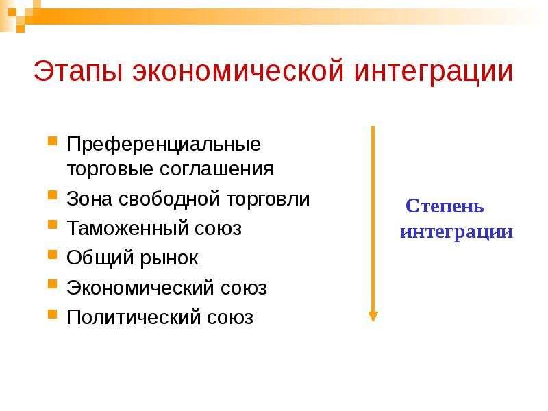 Этапы экономической интеграции Преференциальные торговые соглашения Зона свободной торговли Таможенн