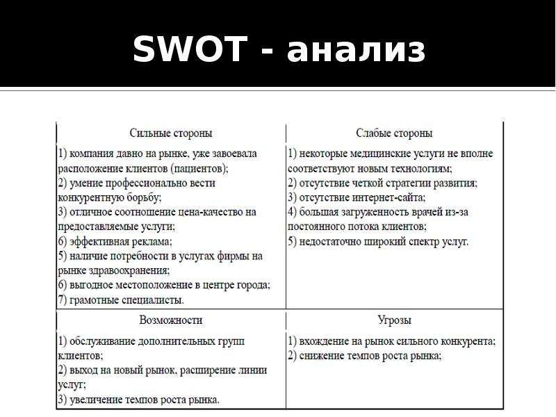 SWOT - анализ