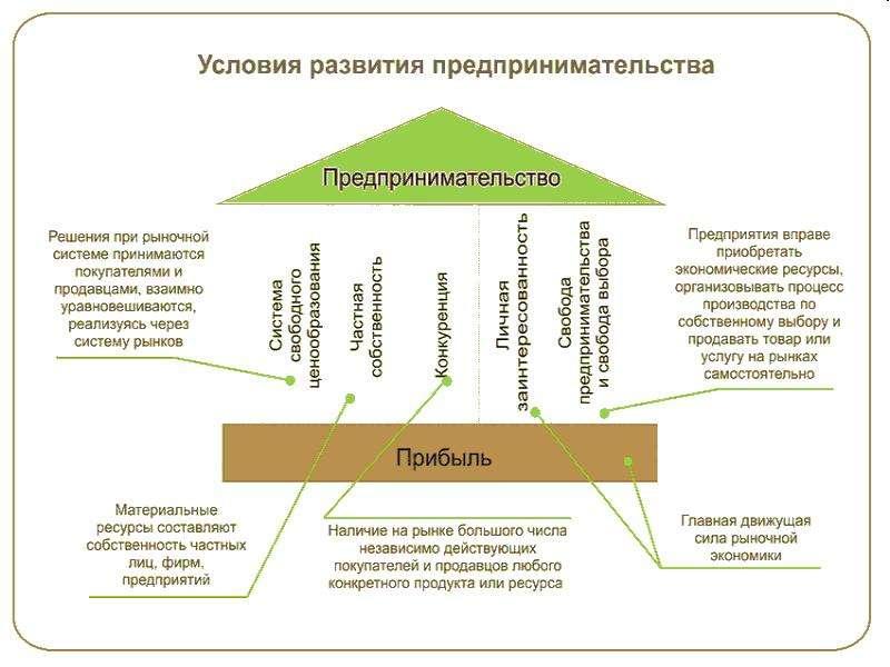 Содержание и функции предпринимательства, слайд 3