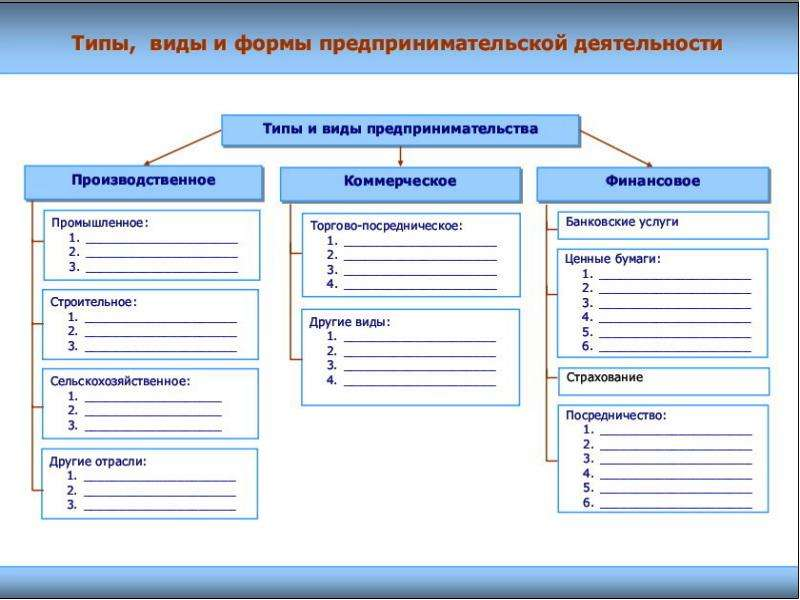 Содержание и функции предпринимательства, слайд 4