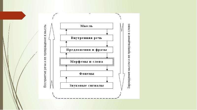Восприятие и понимание в речевой деятельности, слайд 18