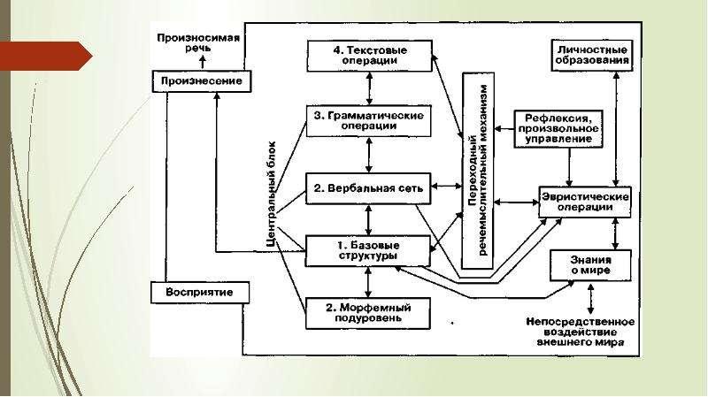Восприятие и понимание в речевой деятельности, слайд 19