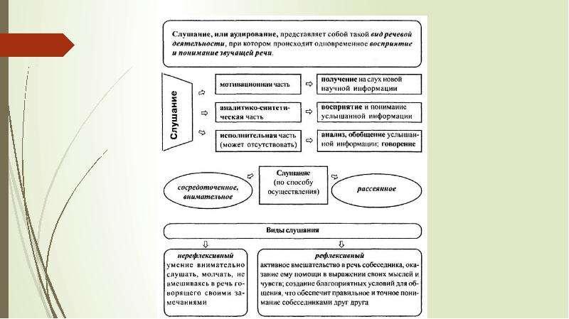 Восприятие и понимание в речевой деятельности, слайд 20