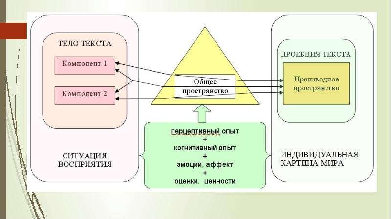 Восприятие и понимание в речевой деятельности, слайд 21