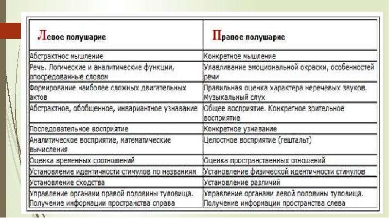 Восприятие и понимание в речевой деятельности, слайд 47