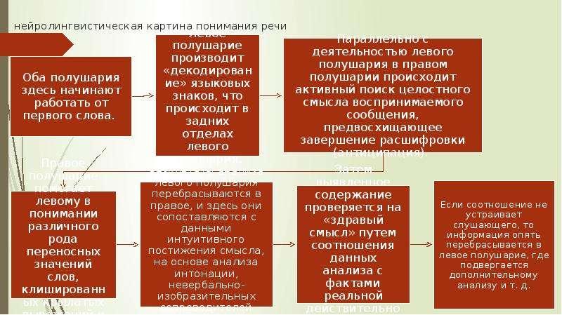 нейролингвистическая картина понимания речи