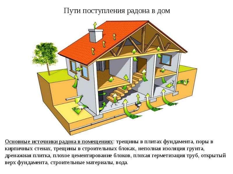 Опасность радона. Методы защиты жилых помещений от радиоактивного радона, слайд 6