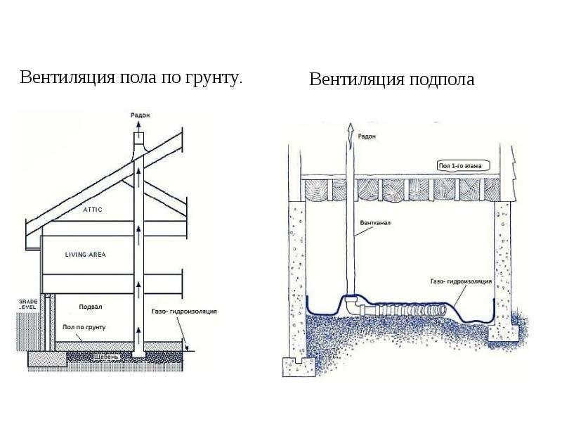 Опасность радона. Методы защиты жилых помещений от радиоактивного радона, слайд 9