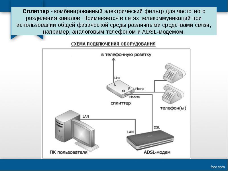 Сплиттер - комбинированный электрический фильтр для частотного разделения каналов. Применяется в сет