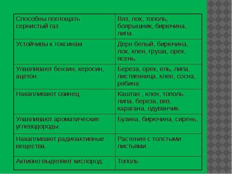 Экологическая роль зеленых насаждений, рис. 7
