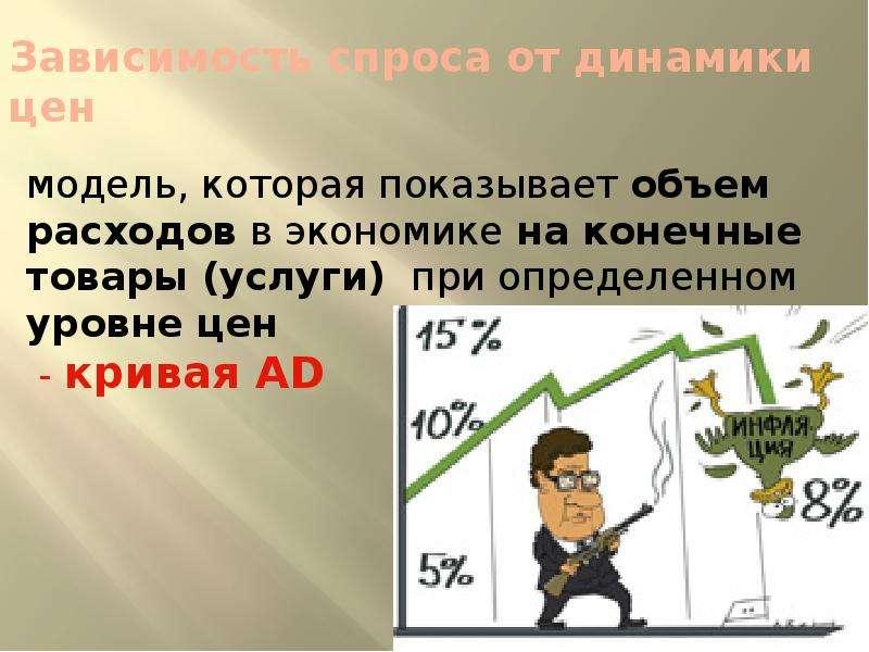 Зависимость спроса от динамики цен модель, которая показывает объем расходов в экономике на конечные
