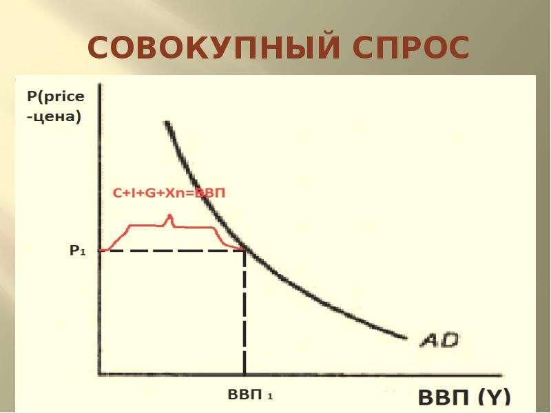 Равновесие на рынке товаров и услуг. Макроэкономическое равновесие в системе рынков, слайд 12