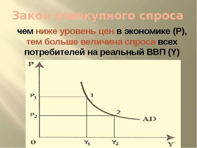 Закон совокупного спроса чем ниже уровень цен в экономике (Р), тем больше величина спроса всех потре
