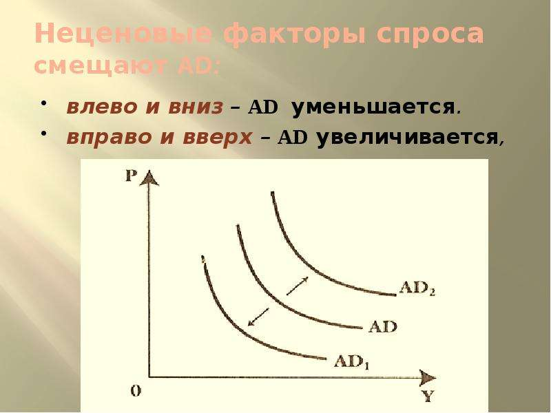 Неценовые факторы спроса смещают AD: влево и вниз – AD уменьшается. вправо и вверх – AD увеличиваетс