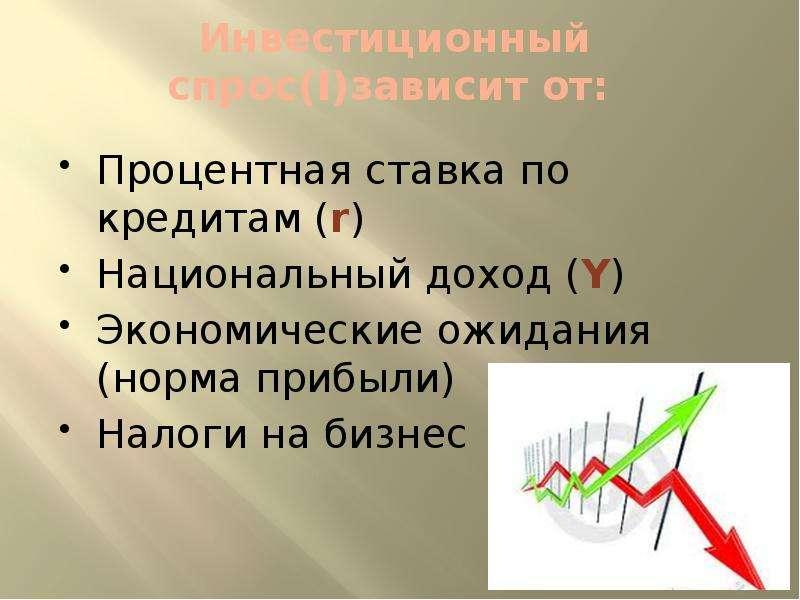 Инвестиционный спрос(I)зависит от: Процентная ставка по кредитам (r) Национальный доход (Y) Экономич