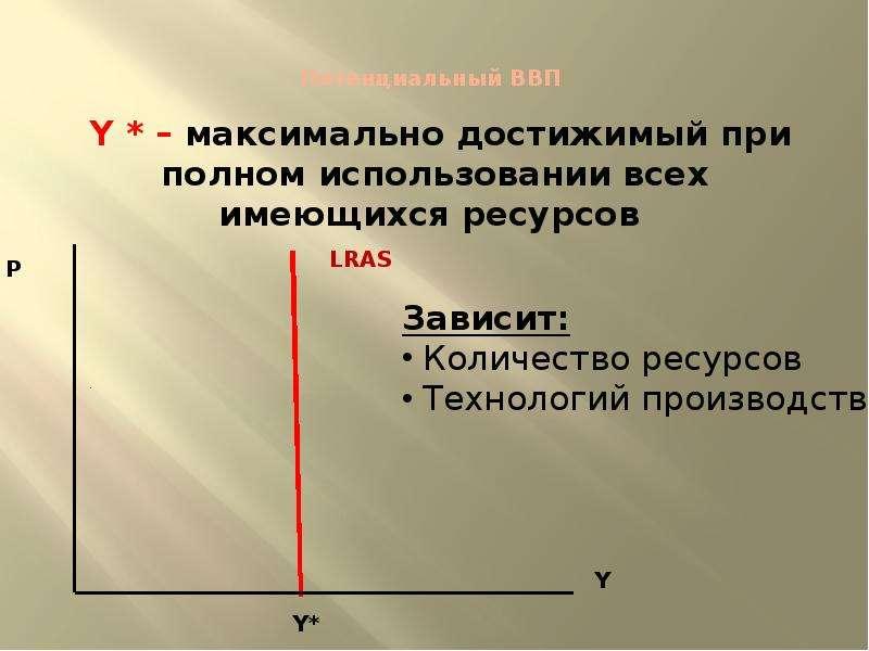 Потенциальный ВВП Y * – максимально достижимый при полном использовании всех имеющихся ресурсов