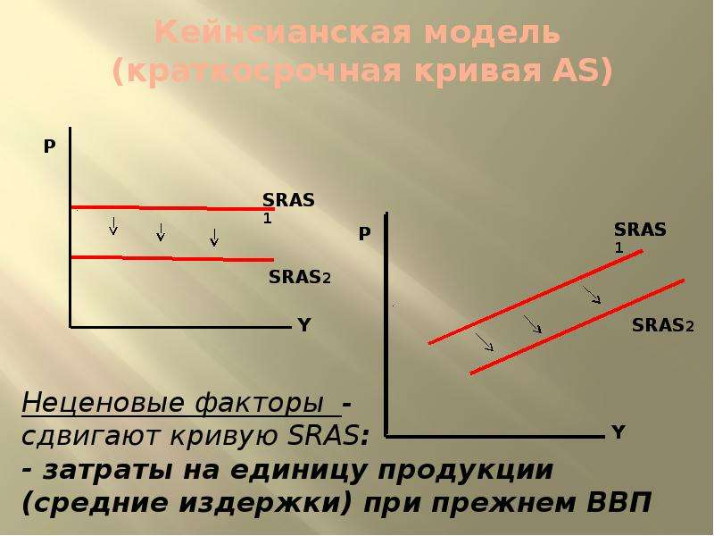 Кейнсианская модель (краткосрочная кривая AS)