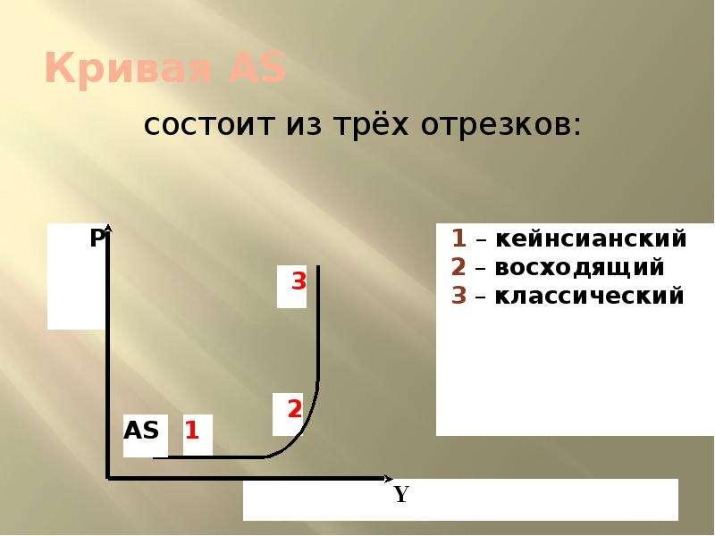 Кривая АS состоит из трёх отрезков: