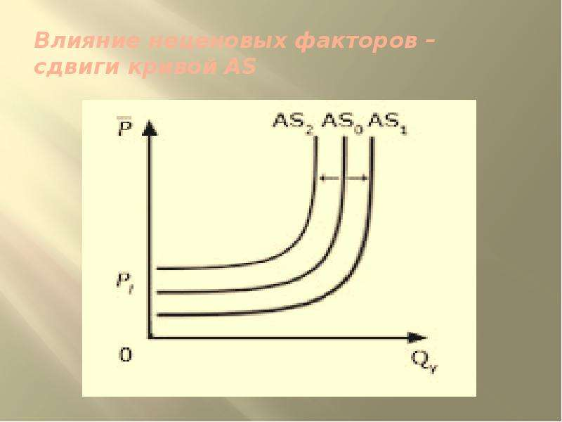 Влияние неценовых факторов – сдвиги кривой AS