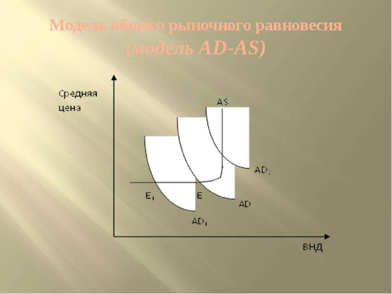 Модель общего рыночного равновесия (модель AD-AS)