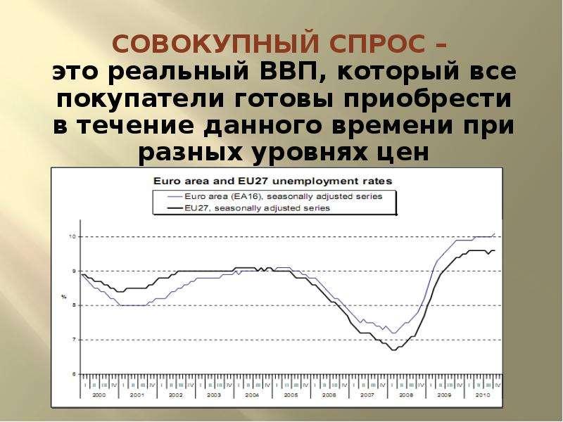 Равновесие на рынке товаров и услуг. Макроэкономическое равновесие в системе рынков, слайд 7