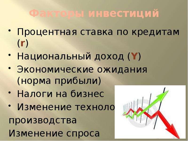 Факторы инвестиций Процентная ставка по кредитам (r) Национальный доход (Y) Экономические ожидания (