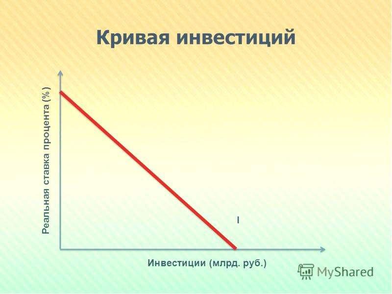 Кривая инвестиционного спроса