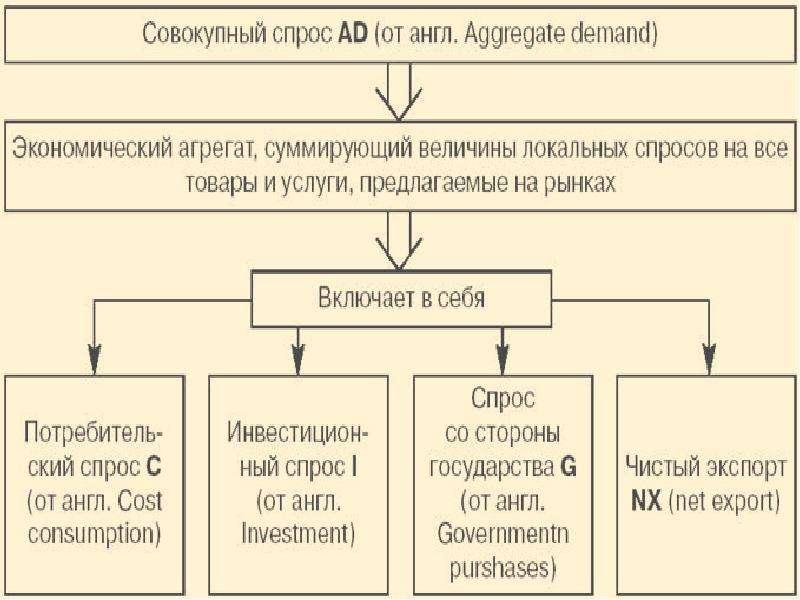 Равновесие на рынке товаров и услуг. Макроэкономическое равновесие в системе рынков, слайд 8