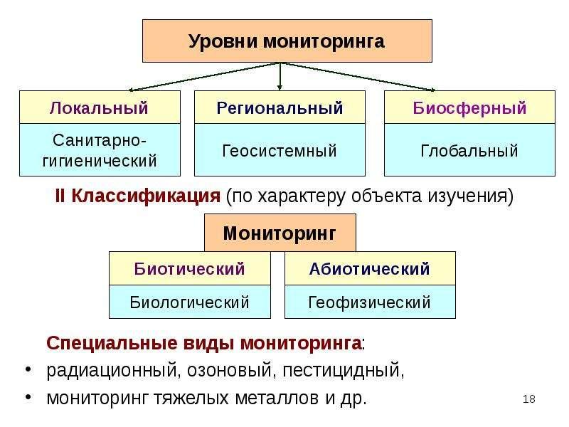II Классификация (по характеру объекта изучения) II Классификация (по характеру объекта изучения)