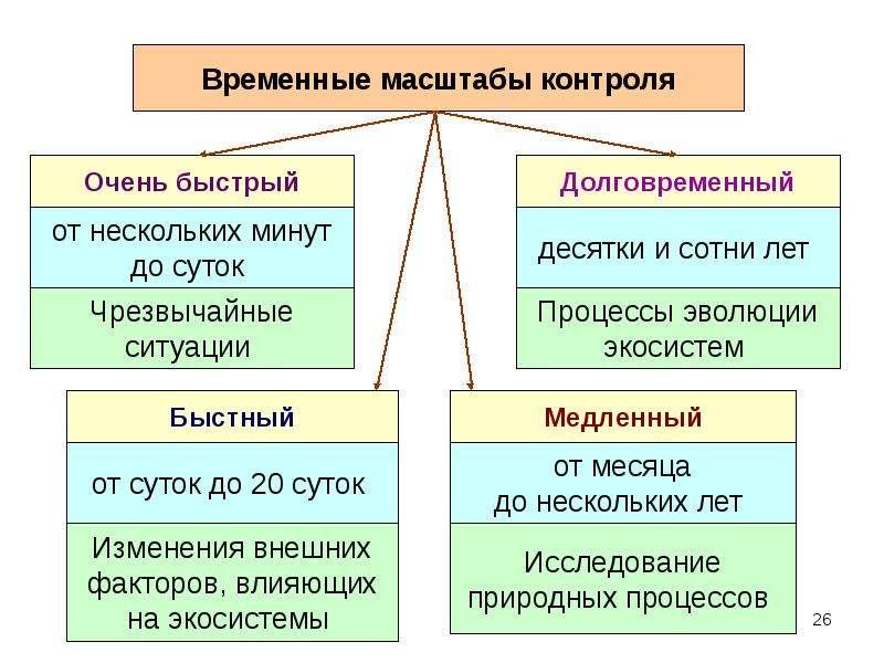 Введение в предмет «Мониторинг окружающей среды», рис. 26