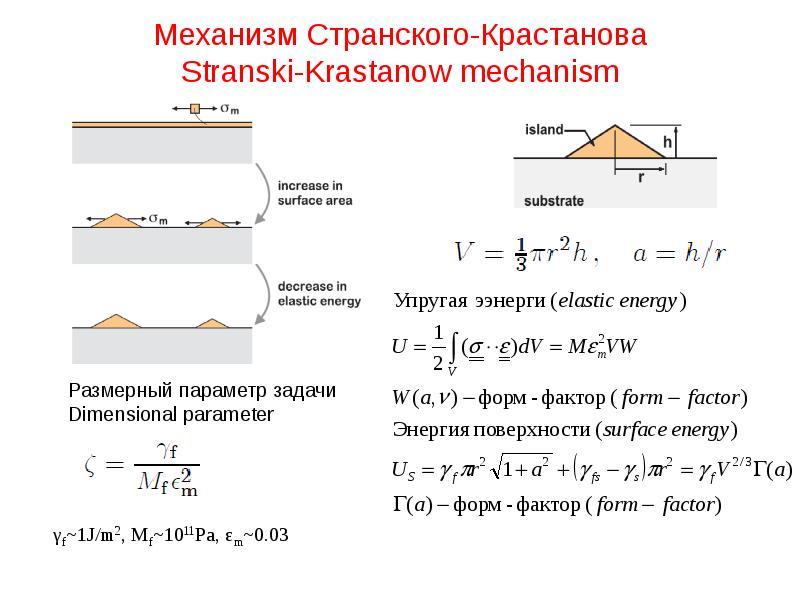 Механизм Странского-Крастанова Stranski-Krastanow mechanism