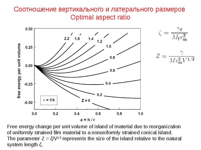 Соотношение вертикального и латерального размеров Optimal aspect ratio