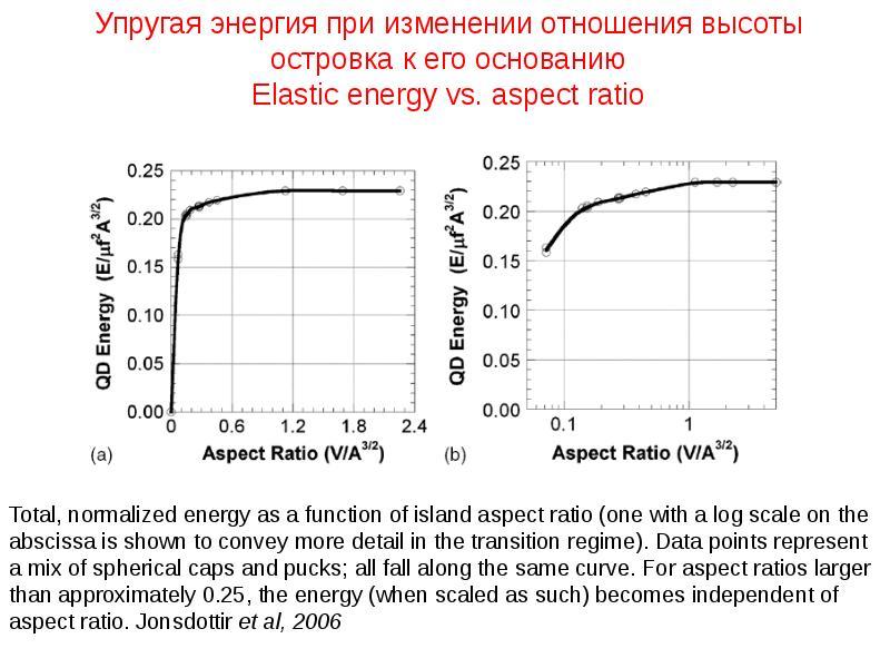 Упругая энергия при изменении отношения высоты островка к его основанию Elastic energy vs. aspect ra