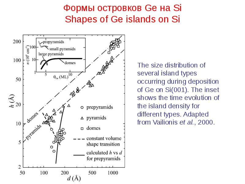 Формы островков Ge на Si Shapes of Ge islands on Si