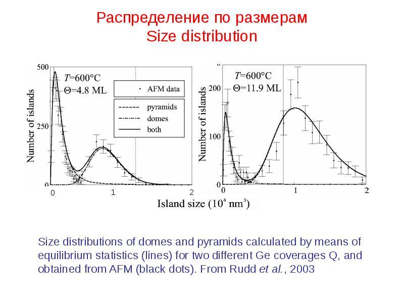 Распределение по размерам Size distribution