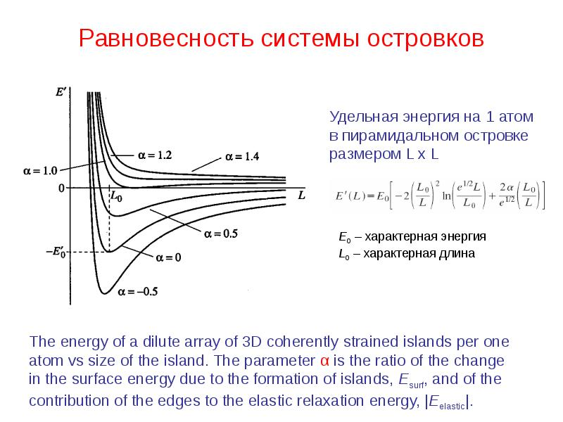 Равновесность системы островков