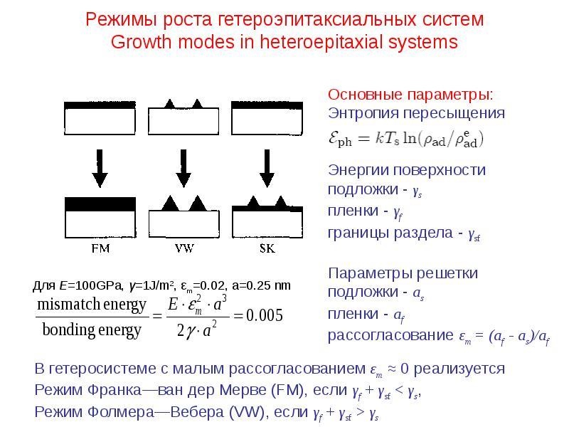 Режимы роста гетероэпитаксиальных систем Growth modes in heteroepitaxial systems